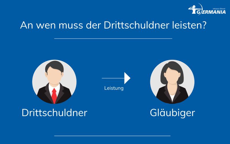 An Wen Muss Der Drittschuldner Leisten? Germania Inkasso