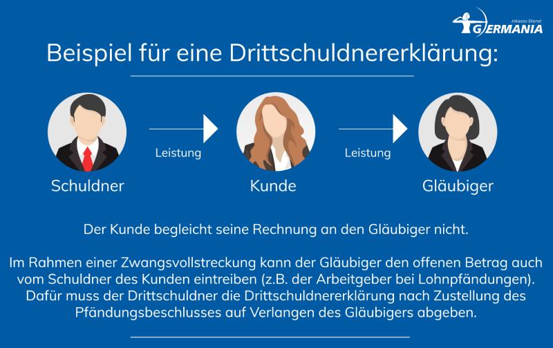 Drittschuldnererklärung | Germania Inkasso