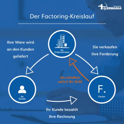 Kreislauf Factoring | Germania Inkasso