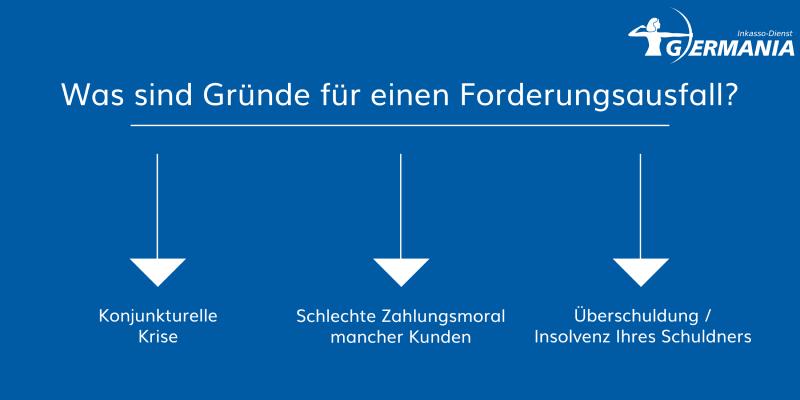 Forderungsausfall   Germania Inkasso