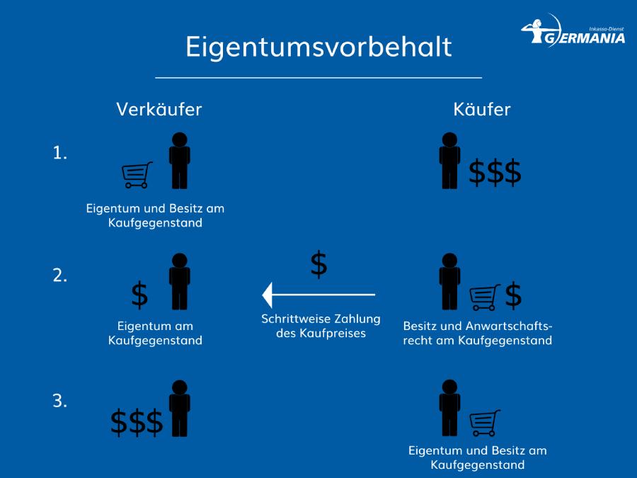 Eigentumsvorbehalt | Germania Inkasso