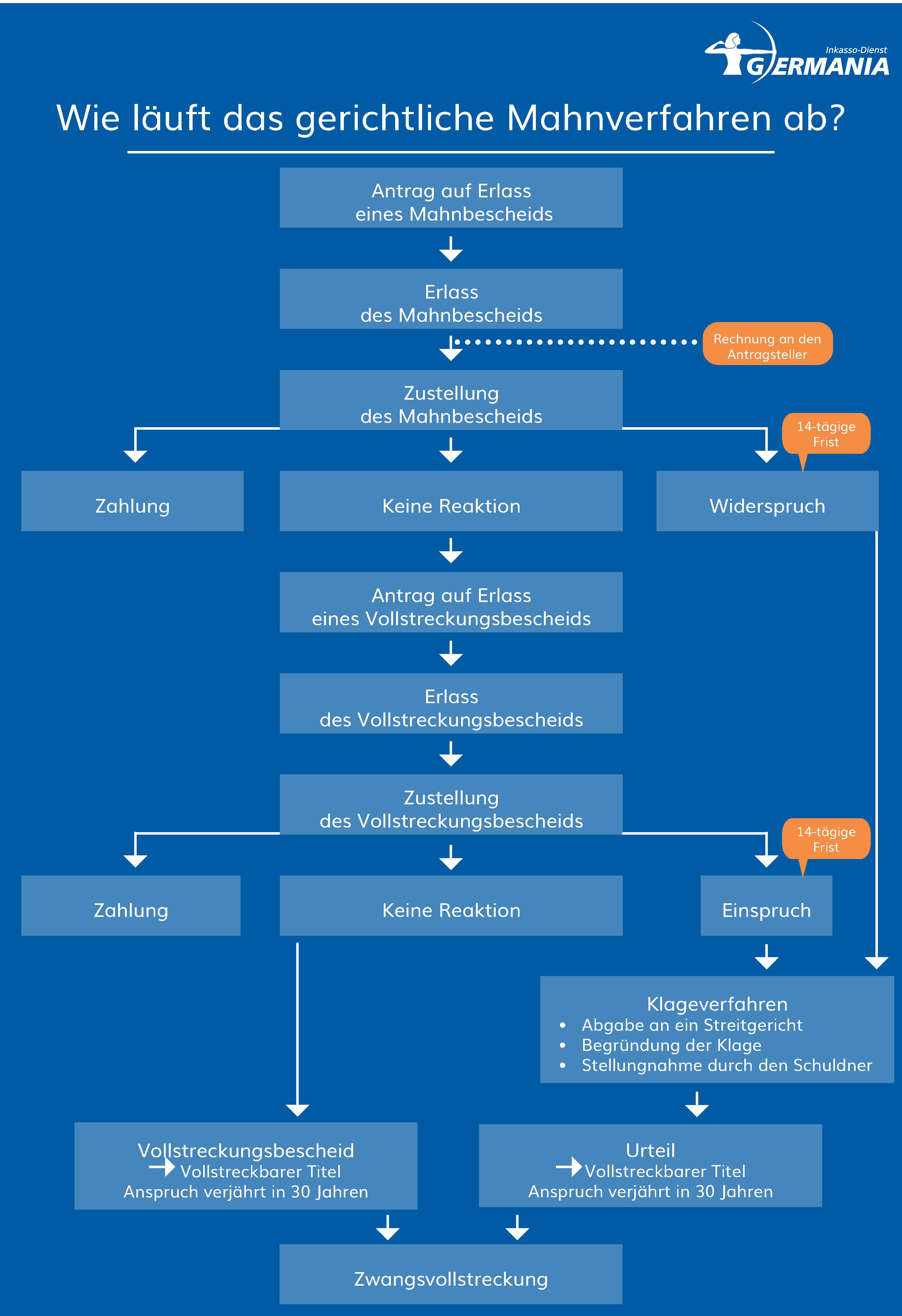 Ablauf_gerichtliches_Mahnverfahren | Germania Inkasso