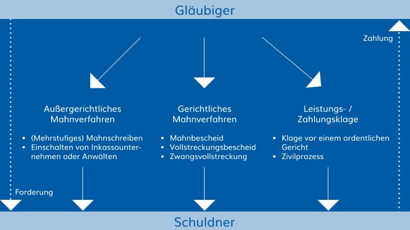 Gerichtliches Mahnverfahren | Germania Inkasso